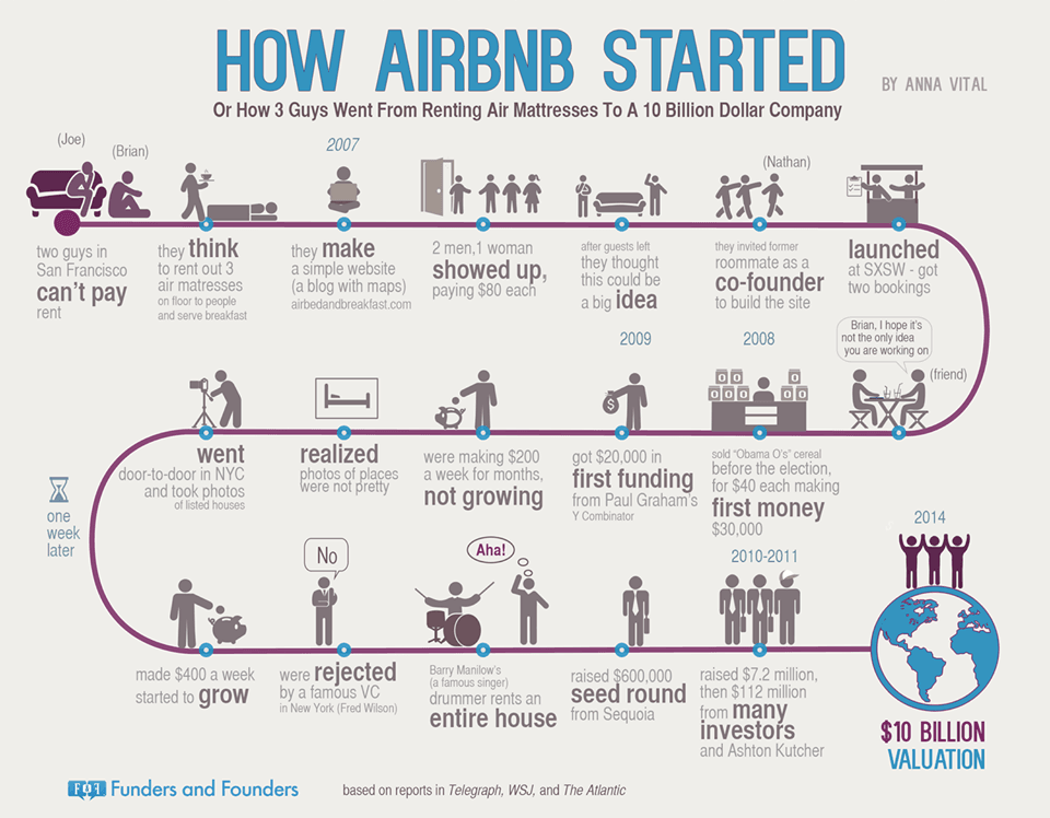 Airbnb - Success Story
