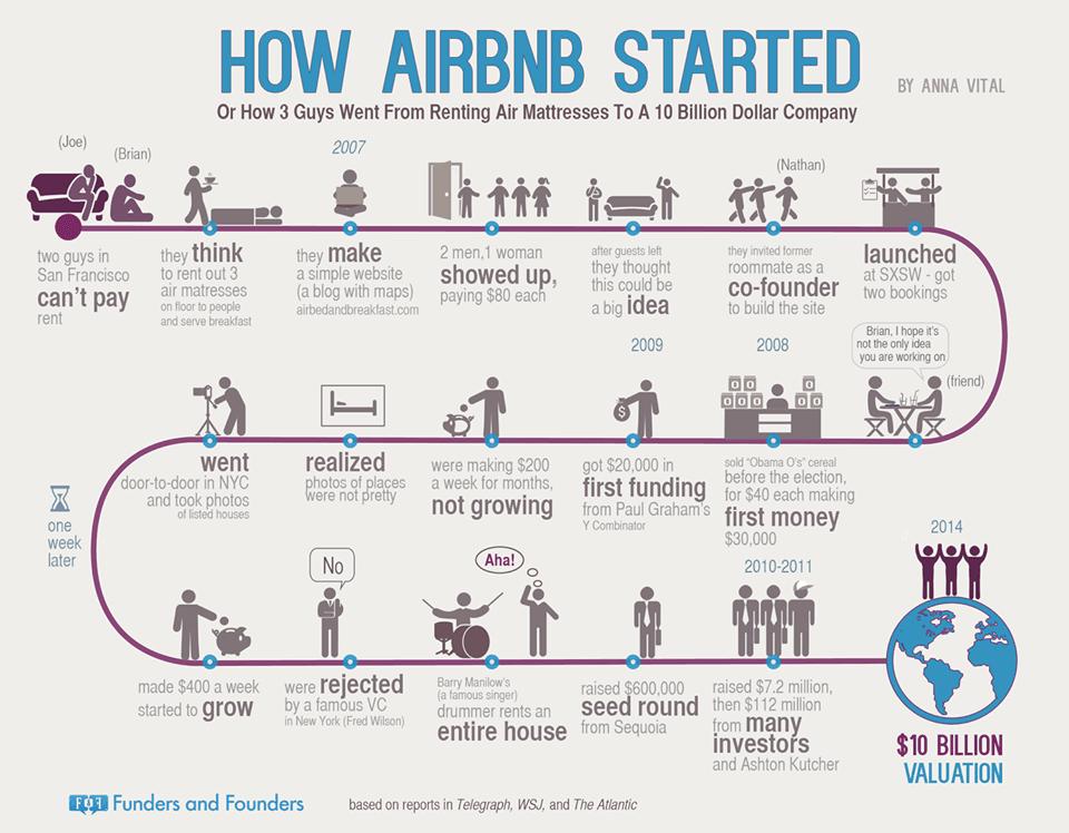 Airbnb - História de Sucesso