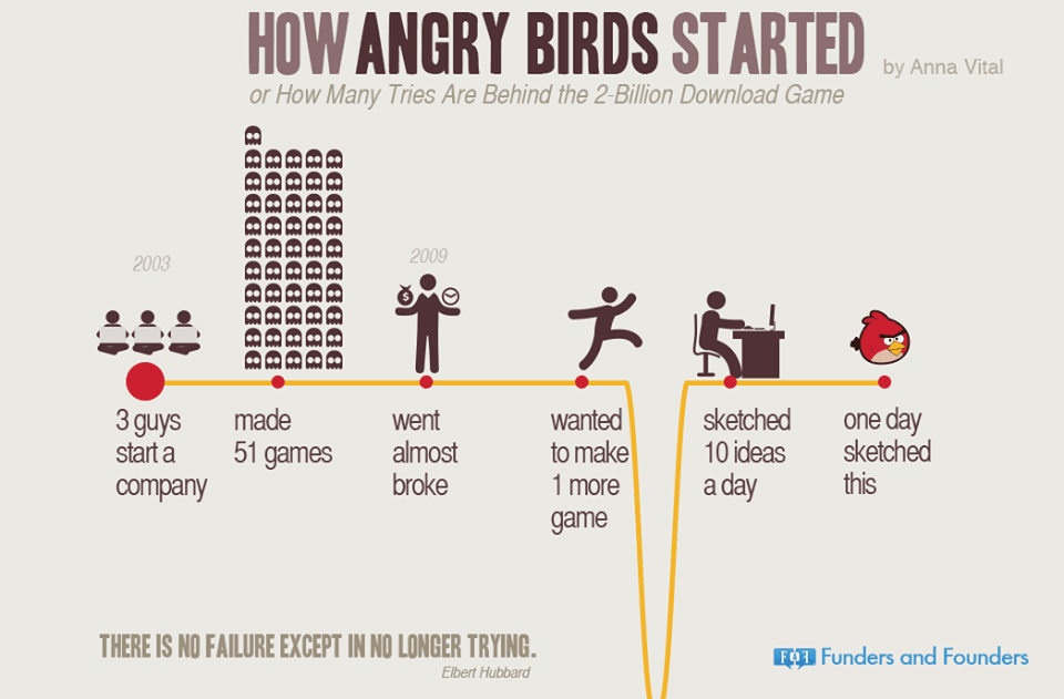 Angry Birds - Success Story