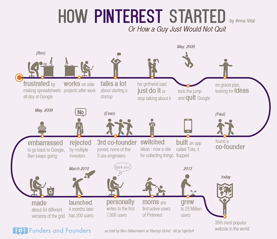 Pinterest - Success Story