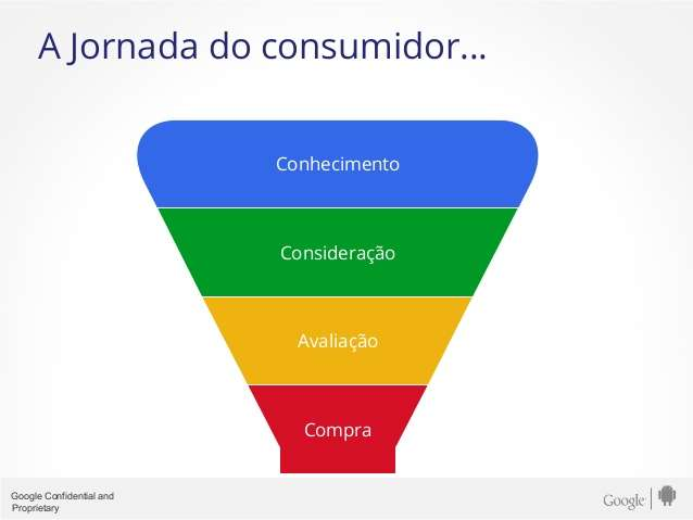 Jornada do Consumidor no Inbound Marketing