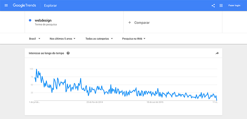 Find niche markets with Google Trends