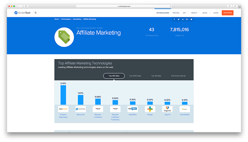Buying Traffic - Affiliate Marketing
