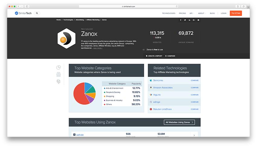 Buying Traffic - Zanox