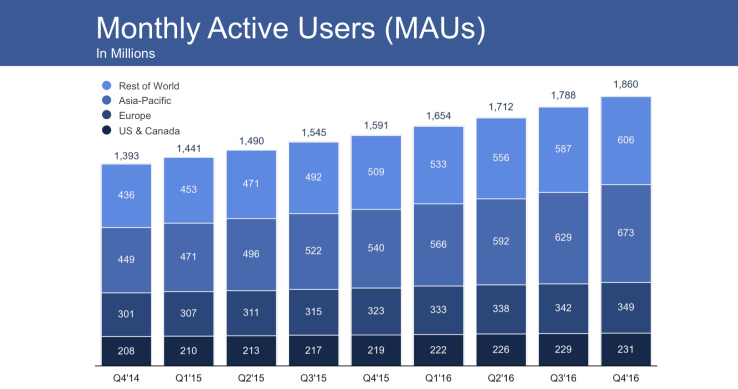 Facebook Ads - Monthly active users