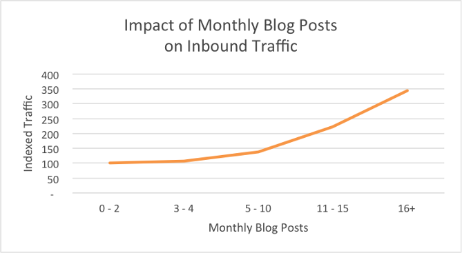 Frequency of posts and the impact on organic traffic