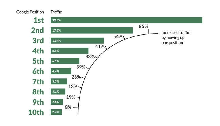 SEO - Posicionamento no google e tráfego orgânico