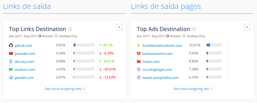 Similar Web - Links de Saída