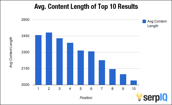 Top 10 results and content dimension