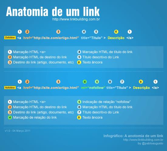 Anatomia de um link