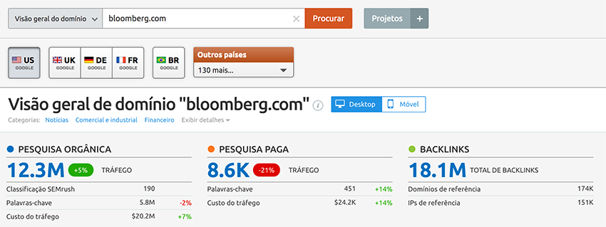 Semrush - Bloomberg