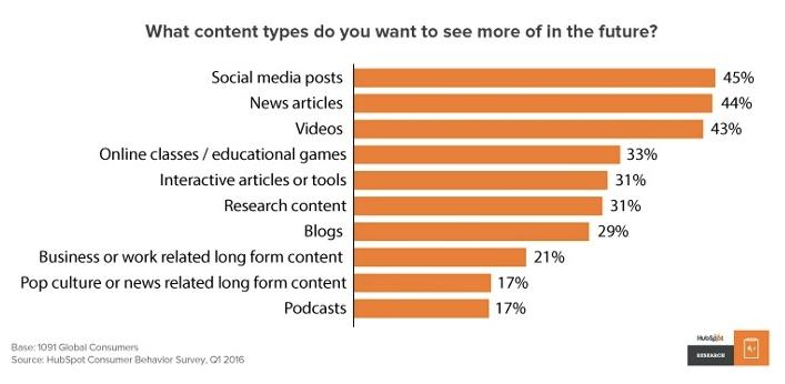 Storytelling - Tipos de conteúdos mais desejados pelos consumidores