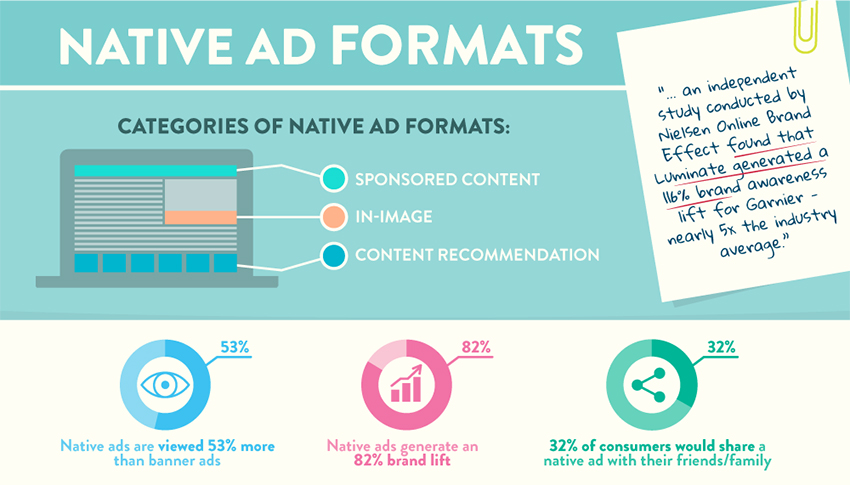 Native Ads Formatos