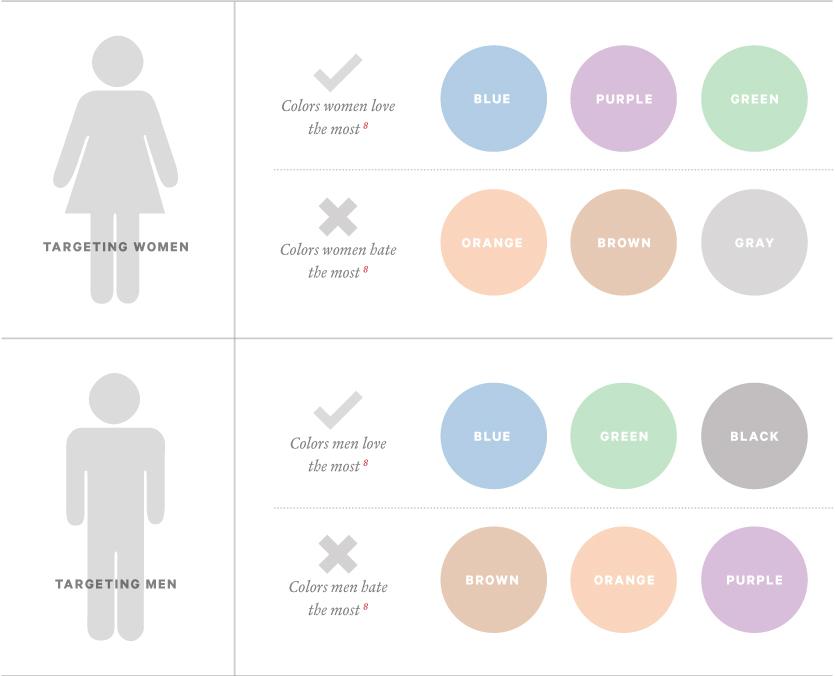 Psicologia das cores entre homens e mulheres - Landing Pages