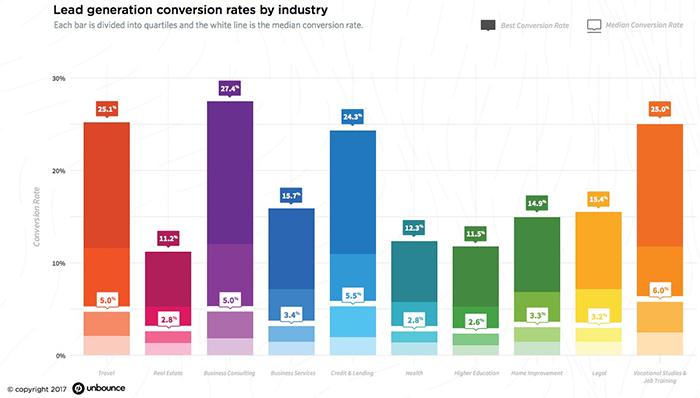 Taxas de conversão média por indústria - Landing Pages