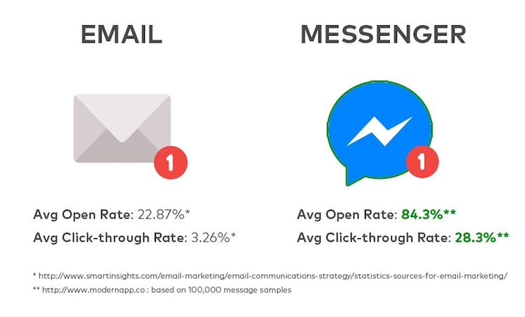 Email marketing vs Messenger em taxa de abertura