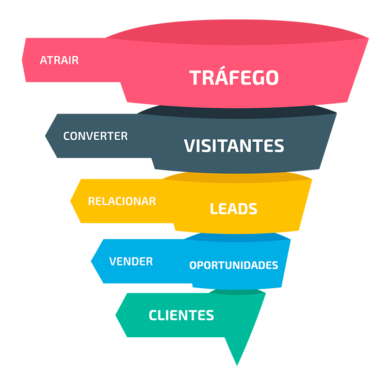 Funil de Marketing Digital