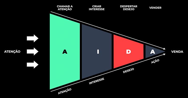 Método AIDA de conteúdo