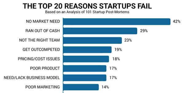 Erros Startups
