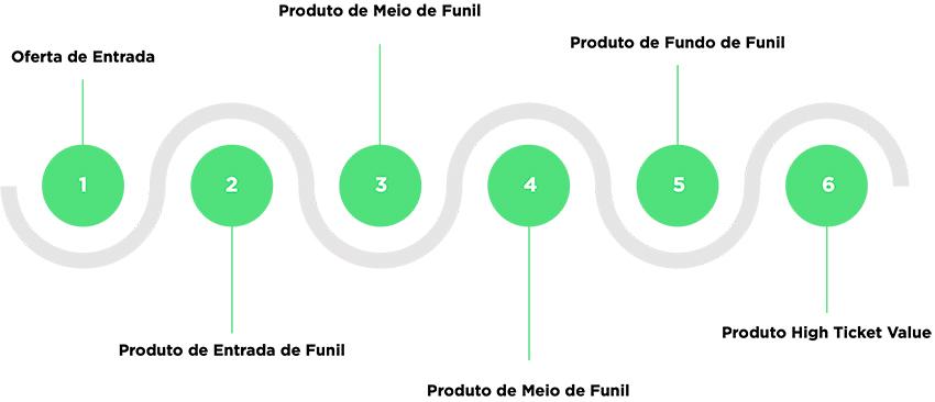Escada de valor de produtos
