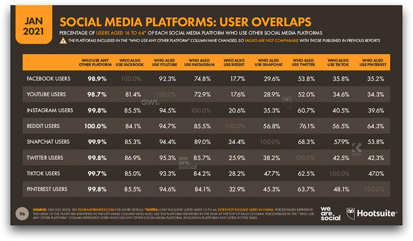 Sobreposição de audiências nas redes sociais