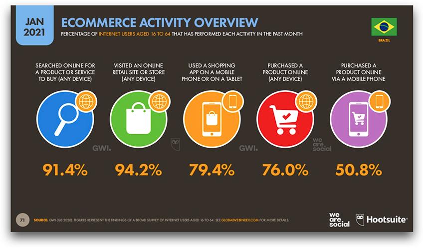 Atividade de E-Commerce no Brasil