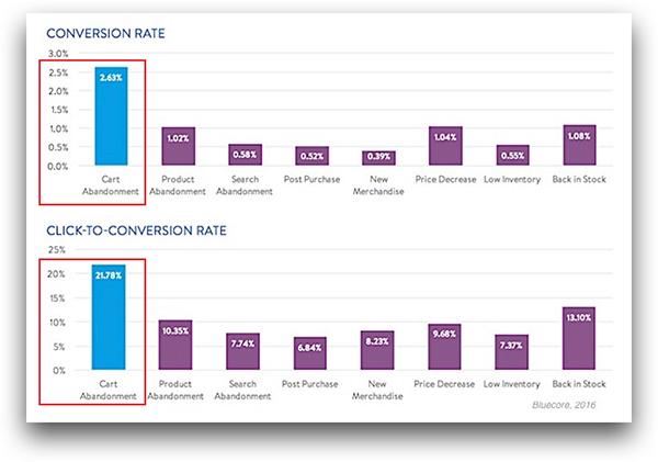 Campanhas de e-mail marketing para abandono de carrinho em E-Commerce