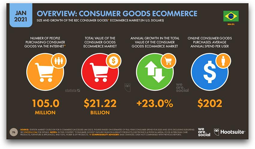 Crescimento do mercado de E-Commerce no Brasil