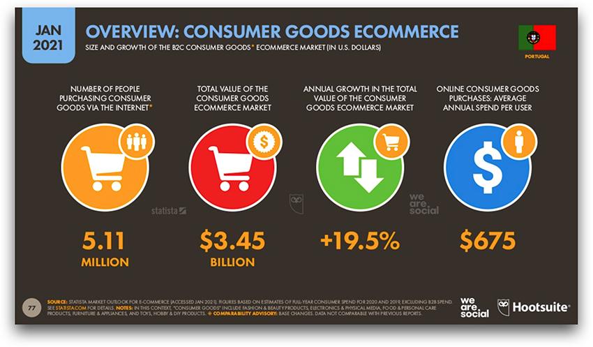 Crescimento do mercado de E-Commerce em Portugal
