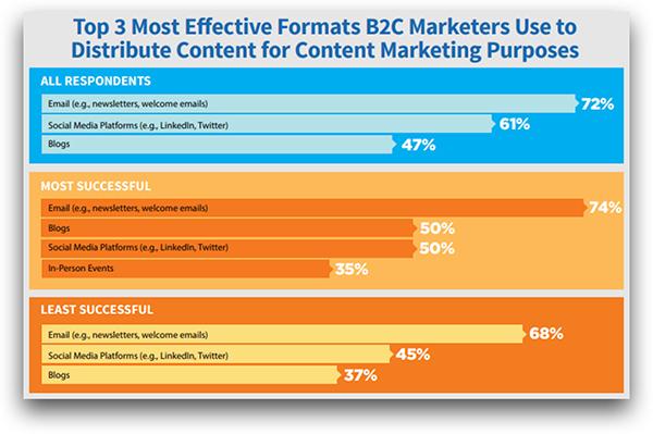 Estratégia de marketing de conteúdo para E-Commerce