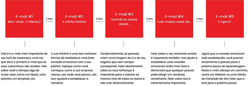 Funil de Awareness em e-mail marketing