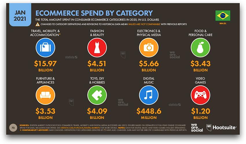 Gasto em E-Commerce por categoria no Brasil