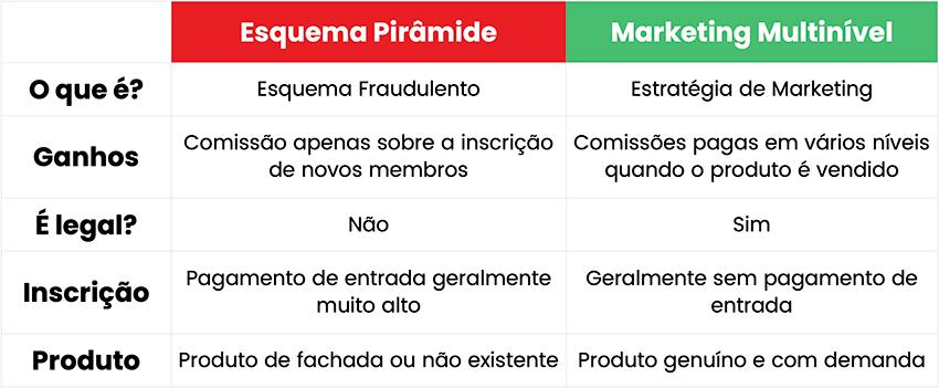 Marketing Multinível Vs. Esquema de Pirâmide