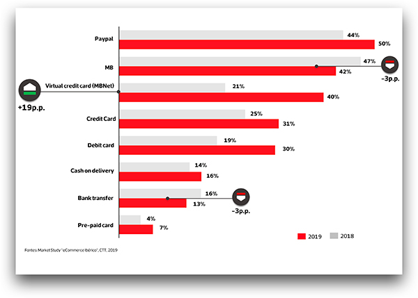 Meios de pagamento mais utilizados em Portugal