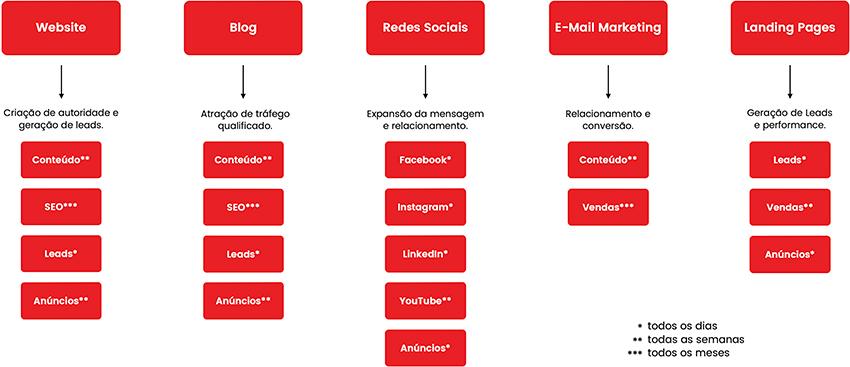 Organização digital de um negócio de network marketing
