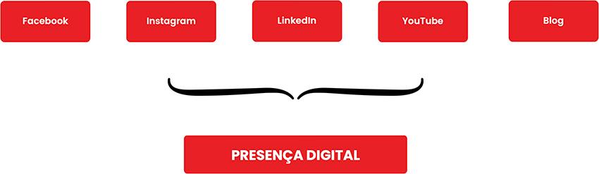 Presença digital no marketing multinível