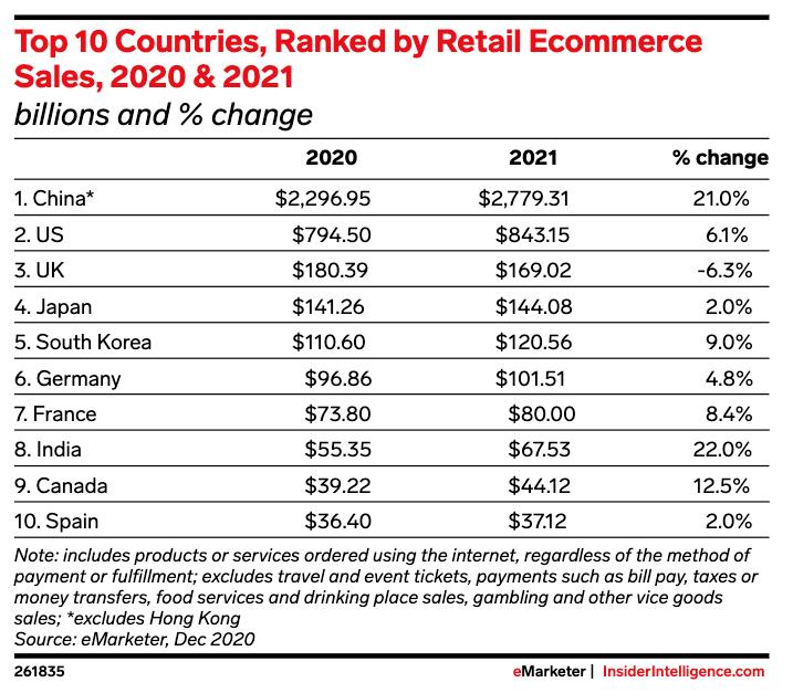 Principais mercados de E-Commerce no Mundo