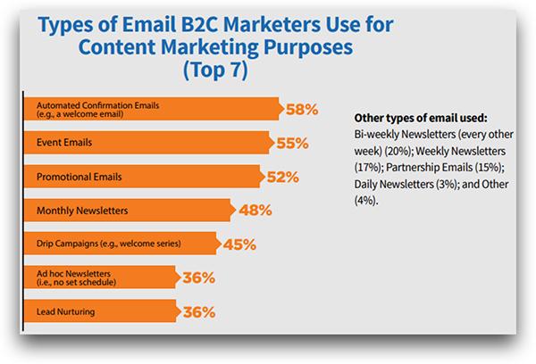 Tipos de e-mails frequentes em E-Commerce
